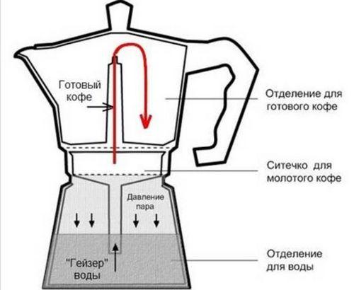 Принцип работы кофеварки