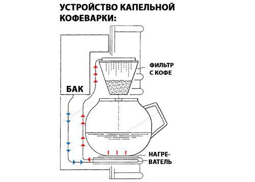 Схема капельной кофеварки